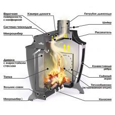 Печь отопительная Stoker 150 С