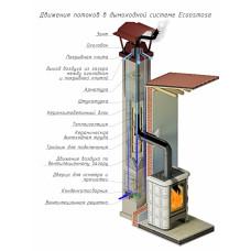 Дымоход Ecosmose Osmotec (Изостатический) одноходовой с вентканалом